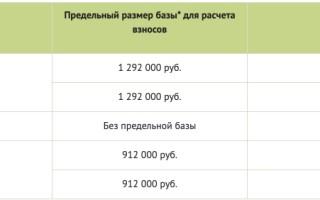 Взносы в Пенсионный фонд: ставки на обязательное пенсионное страхование, последние изменения и новости