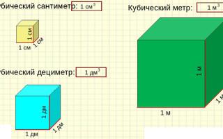 Сколько литров в одном кубе воды по счётчику